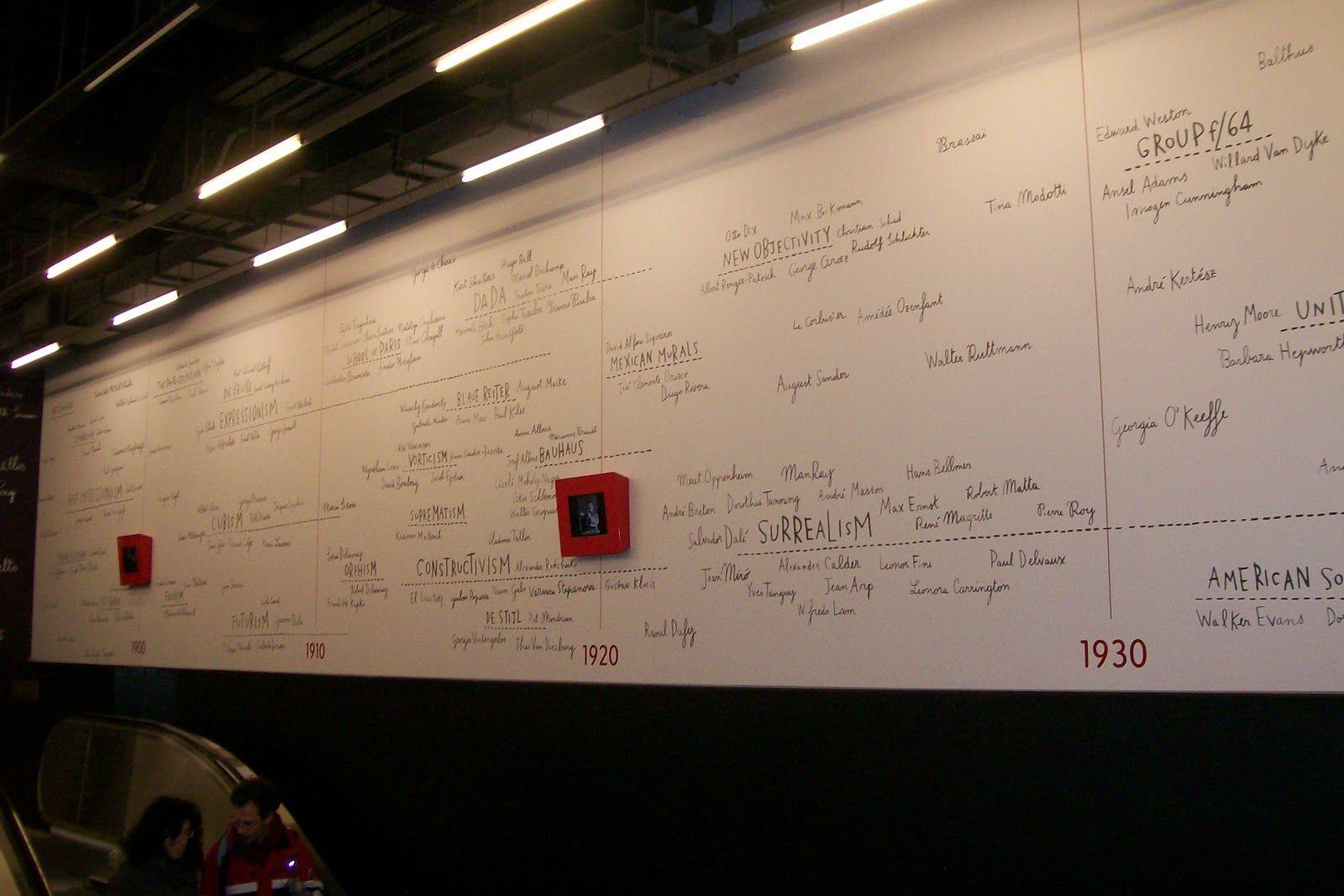 Tate Modern Art Timeline