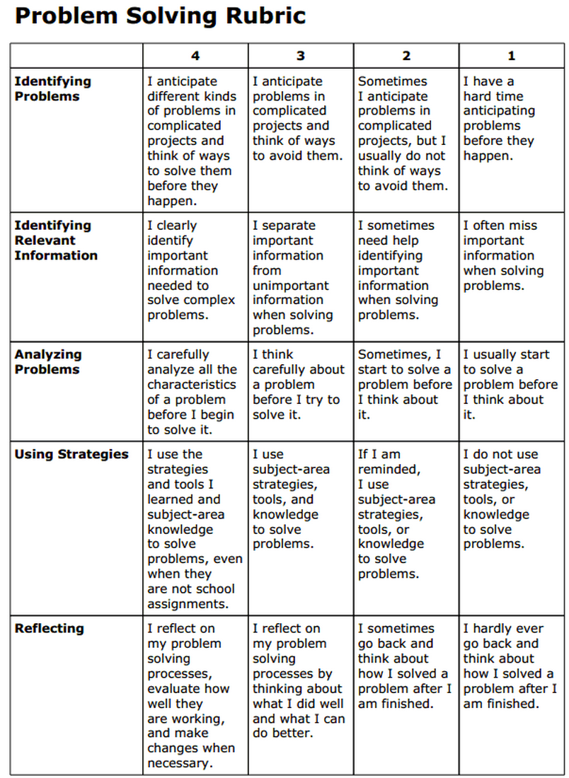 general education critical thinking rubric Component: component fully met (rating = 3) component met (rating = 2) component met (rating = 1) component not met (rating = 0) rating: accurately interpret evidence.