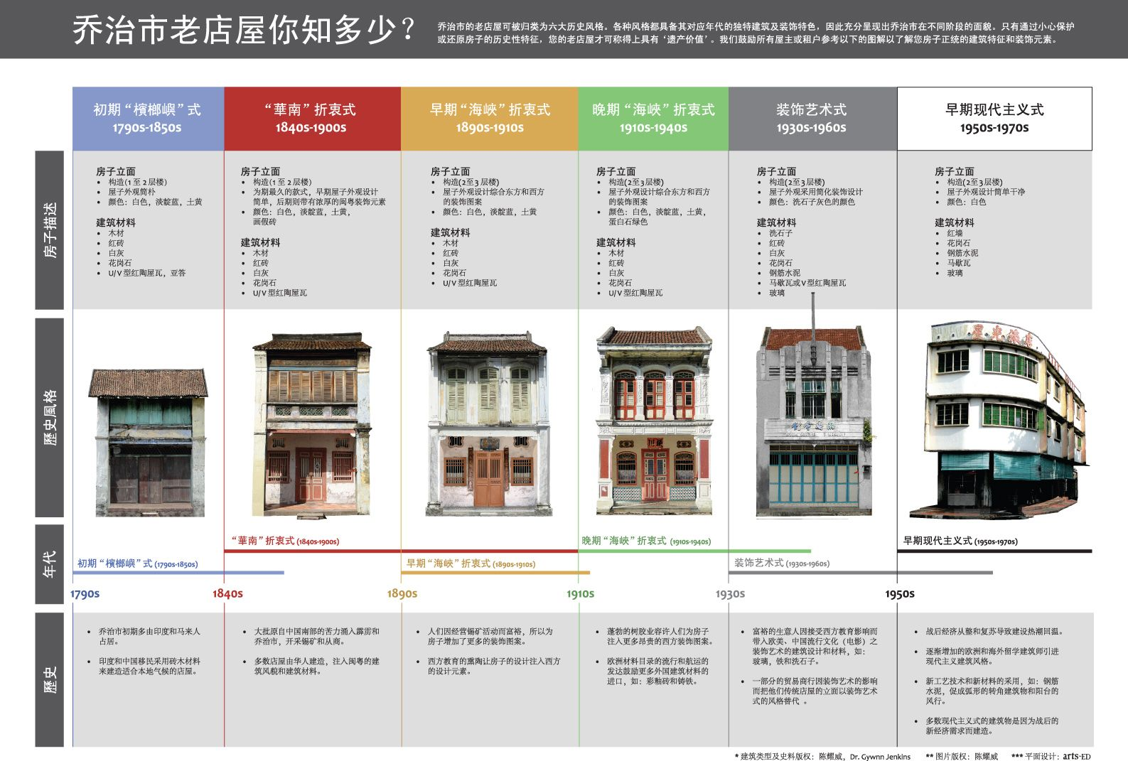 Penang+Heritage+Shophouse+Visual+Guide_chinese.jpg (1587×1071 ...