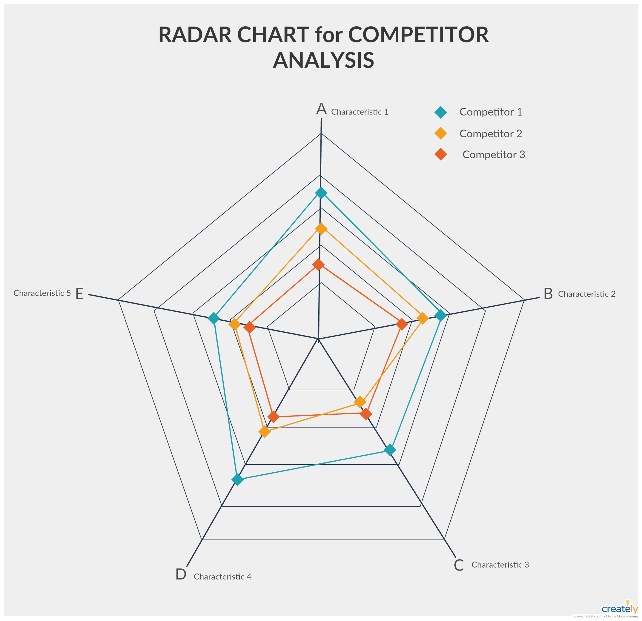Radar Chart For Competitive Analysis A Radar Chart Is A Graphical Method Of Displaying Multivariate Data In Radar Chart Competitive Analysis Timeline Design