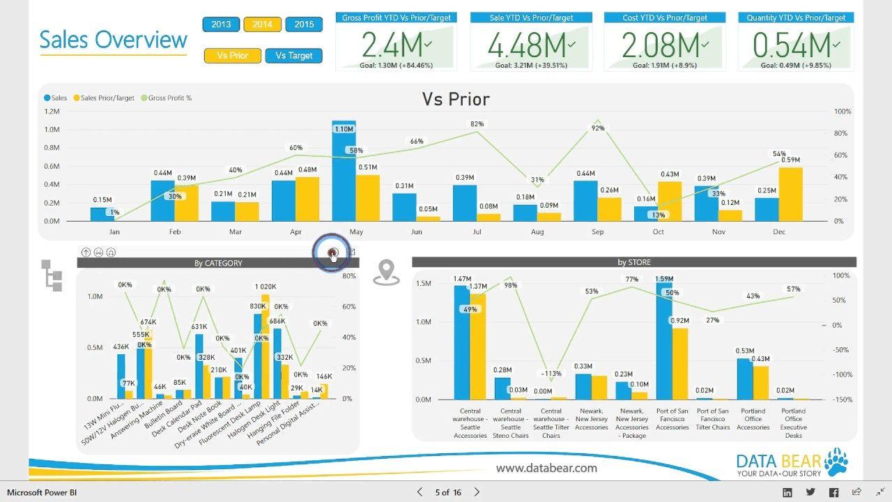 Power Bi Dashboard Reports Sales Analysis Throughout Sales