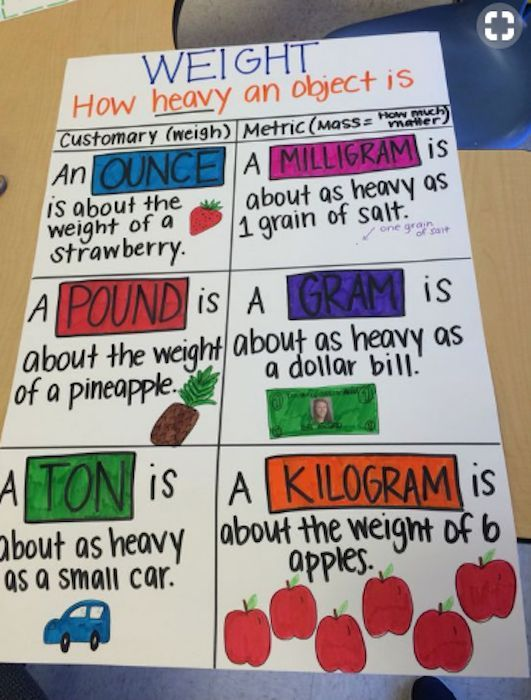 The Best 3rd Grade Anchor Charts For Your Classroom Math Charts