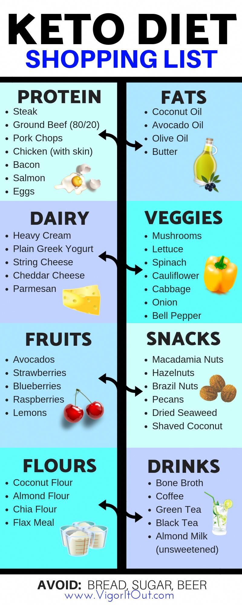 Diy Homemade Keto Diet Explained Ketodietweightloss