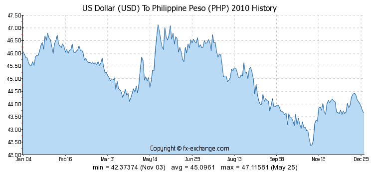 Philippine Peso Exchange Rate Di 2020