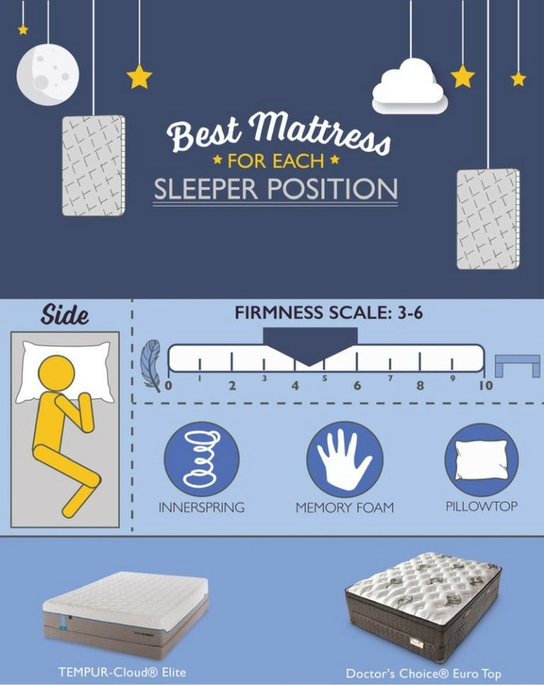 Best Mattress For Each Sleeper Position The Front Door By