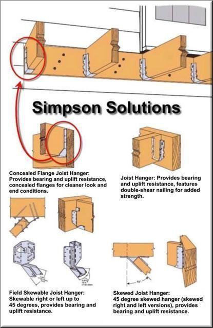 Types Of Joist Hangers Pws 211 Materials Handbook