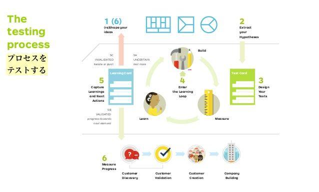 Value Proposition Design Lean Startup Start Up Entrepreneur Startups