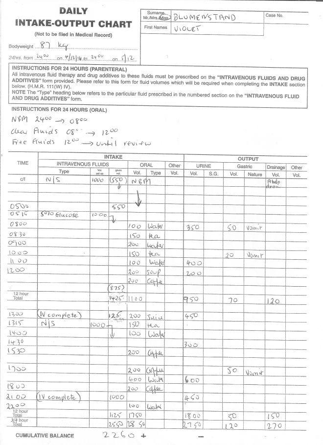 English for nurses ielts hospital charts fluid balance chart online medical courses healthcare professionals health pinterest also rh