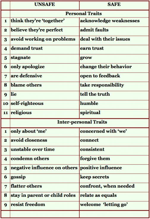 Image result for Healthy Boundaries Worksheet