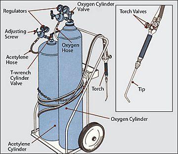 540 3 Oxyacetane Torch Welding 78a 360 311 Welding Table Oxy Acetylene Welding Acetylene Welding