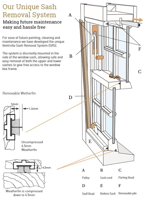 At Ventrolla We Provide Sash Window Removal Services