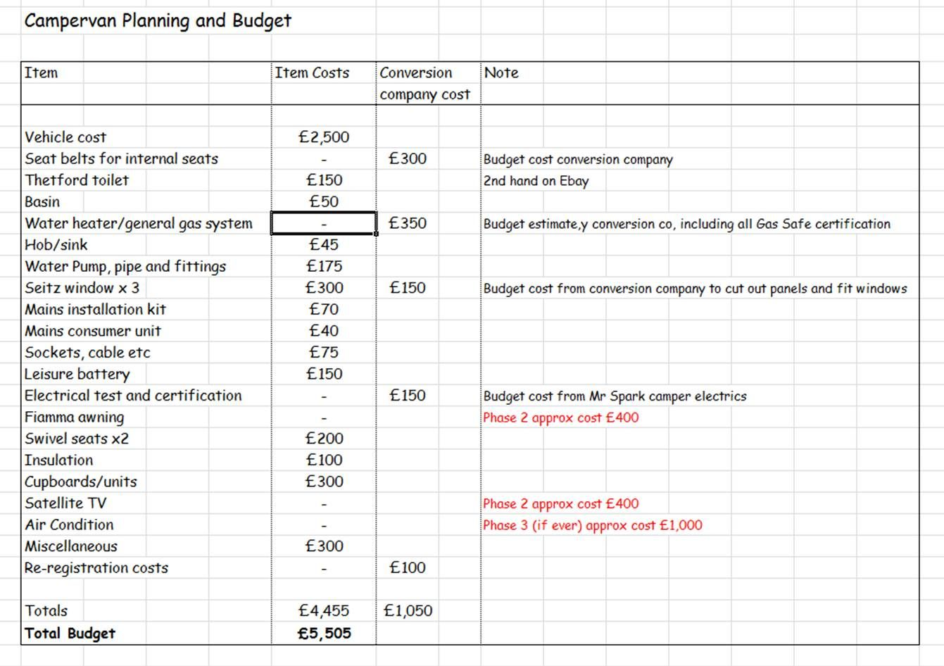 Planning and Budget Build a Campervan How to plan