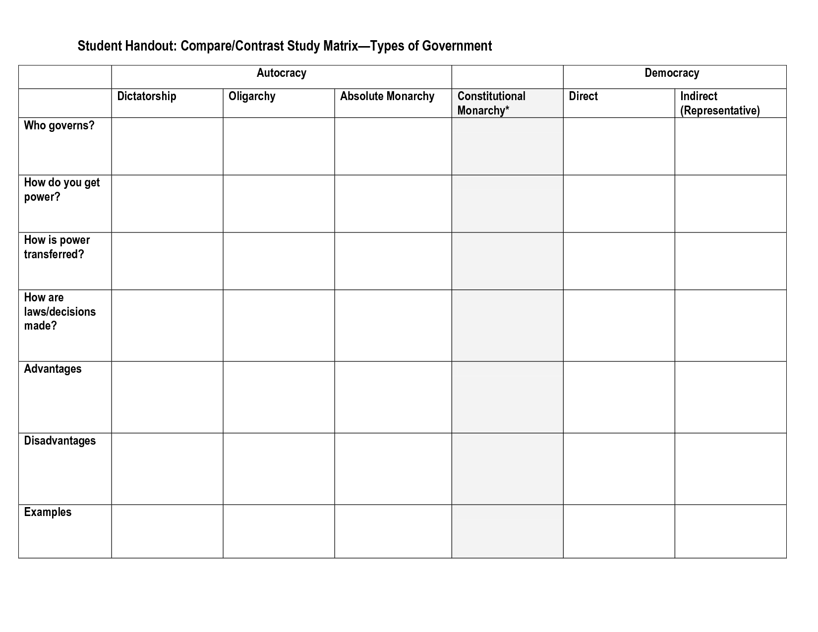worksheet Types Of Government Worksheet comparecontrast study matrix types of government geography government
