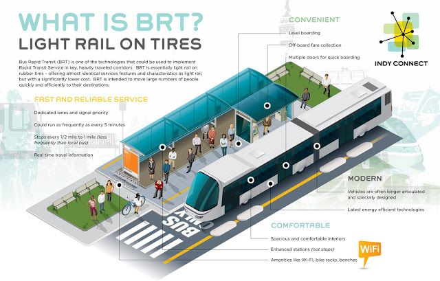 The True Definition Of Bus Rapid Transit Brt Rapid Transit Smart City Sustainable City