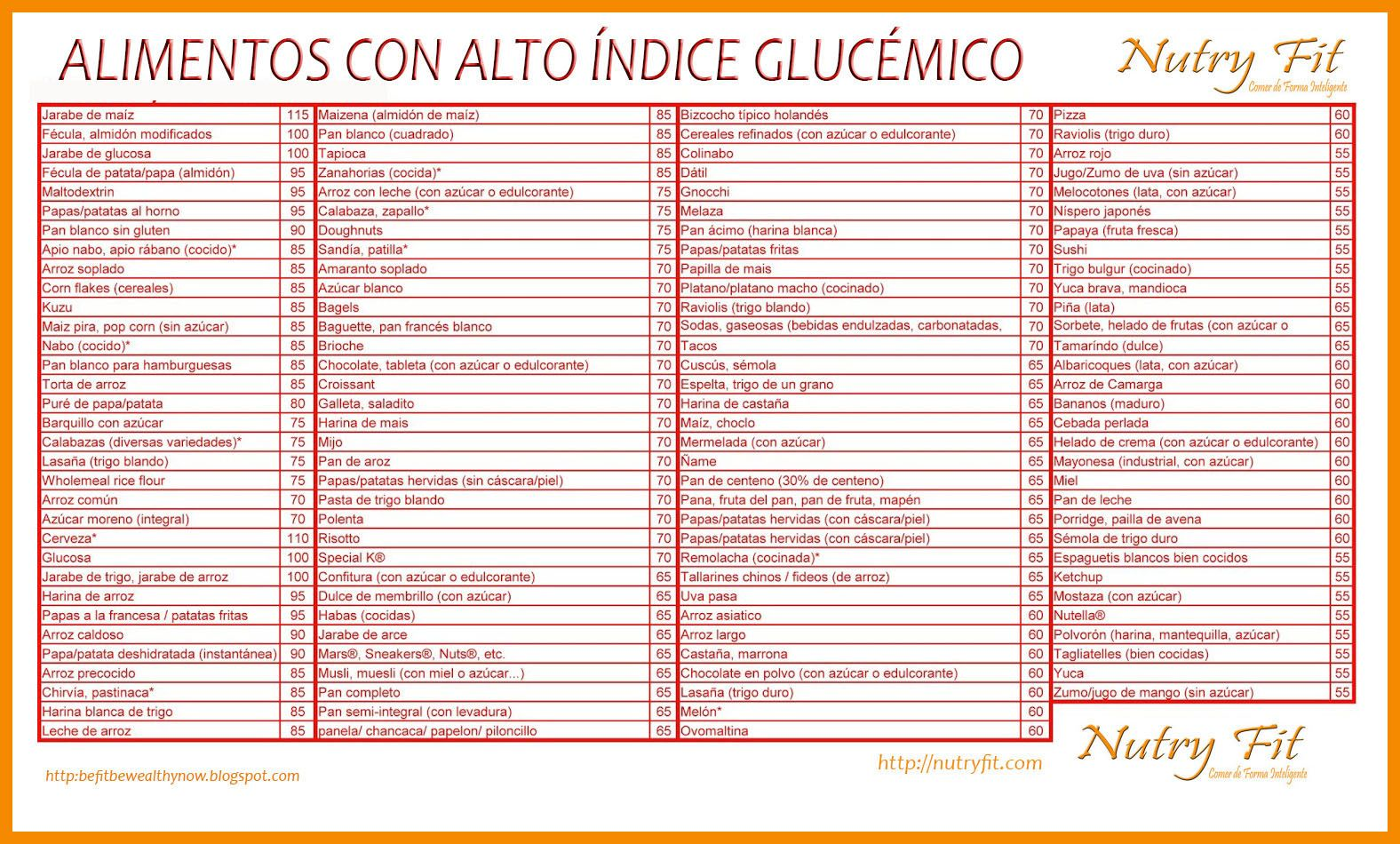 Tablas Del índice Glucémico Carbohidratos Buenos Indice Glucemico Alimentos