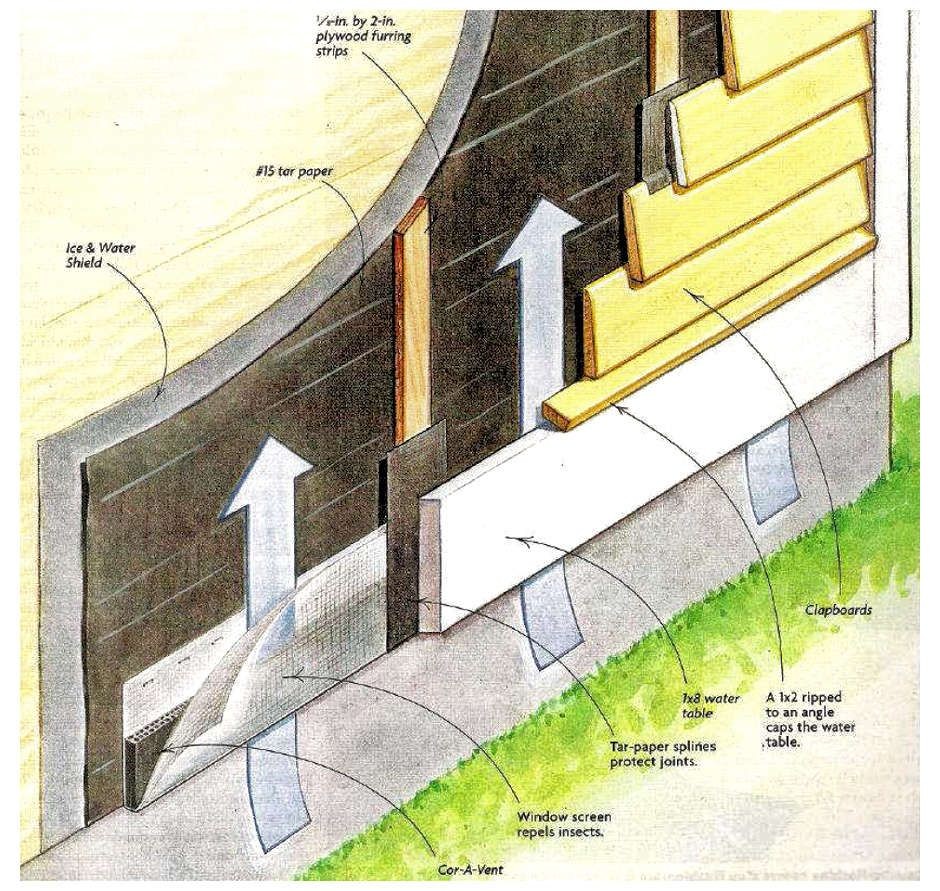 rain screen structure diagram details wood siding home sprinkler diagram home siding diagram #4