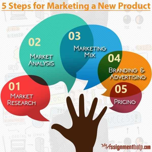 Innovative Marketing Plans Are Crucial For The Success Of A New