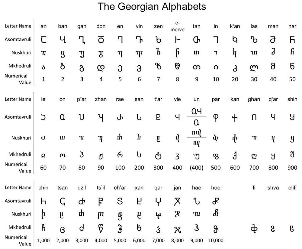Symbols For Letters Alphabets: The Georgian Alphabet: A Gallery Of Specimens