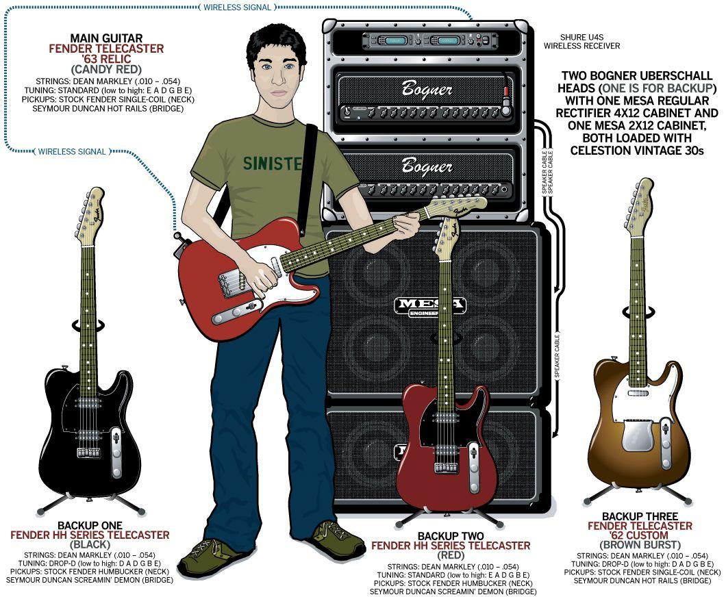 Joe Trohman Fall Out Boy 2005 Guitarcom Guitar Stuff Strings Diagram Illustration E A D G B