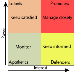 This FourSquare Stakeholder Matrix Compares A Potential ClientS