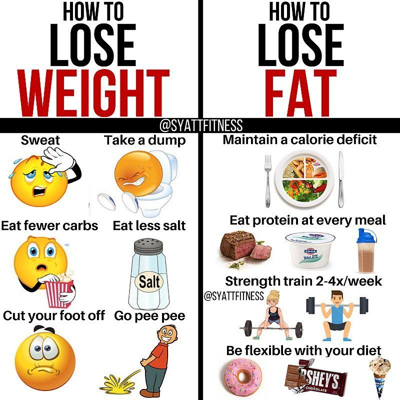 Pin by Fitness Fervor on Nutrition Pinterest Lose fat, Lost - fresh genetic blueprint band