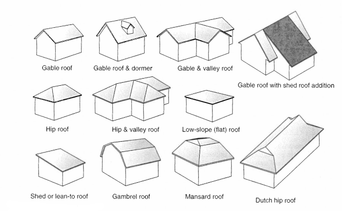 Architectural Roof Styles Awesome Roof Types Of Roof Roof Styles Roof Architecture Roof Types