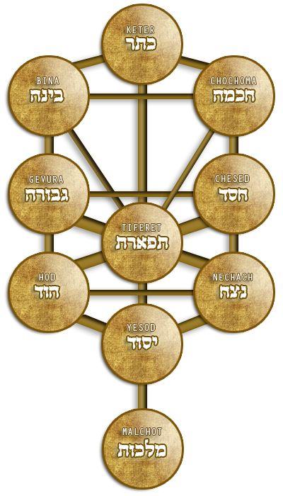 Kabalitic treeof life   Kabbalah Names >> Tree Of Life   Kabbalah Names