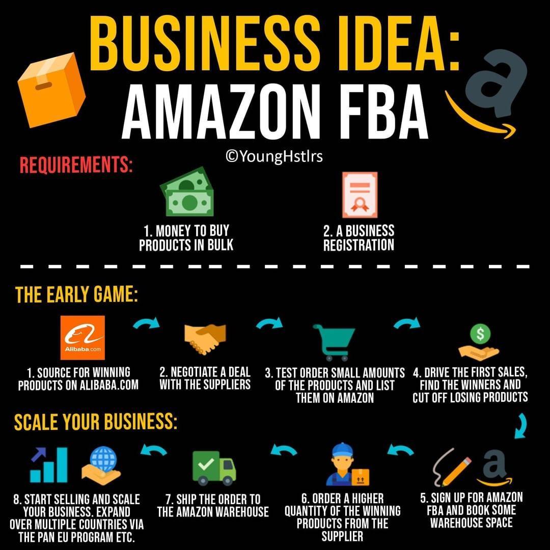 Business Idea Amazon FBA Business ideas entrepreneur