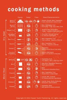 Photo of Culinary Infographics