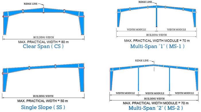 Fig: 3 Pre Engineered Building types Steel structure