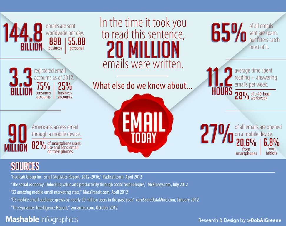 Top 25 ideas about Email Marketing on Pinterest | Responsive email ...