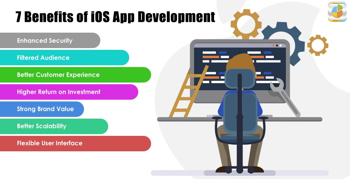 How to make an iphone app iPhone app maker to create iOS
