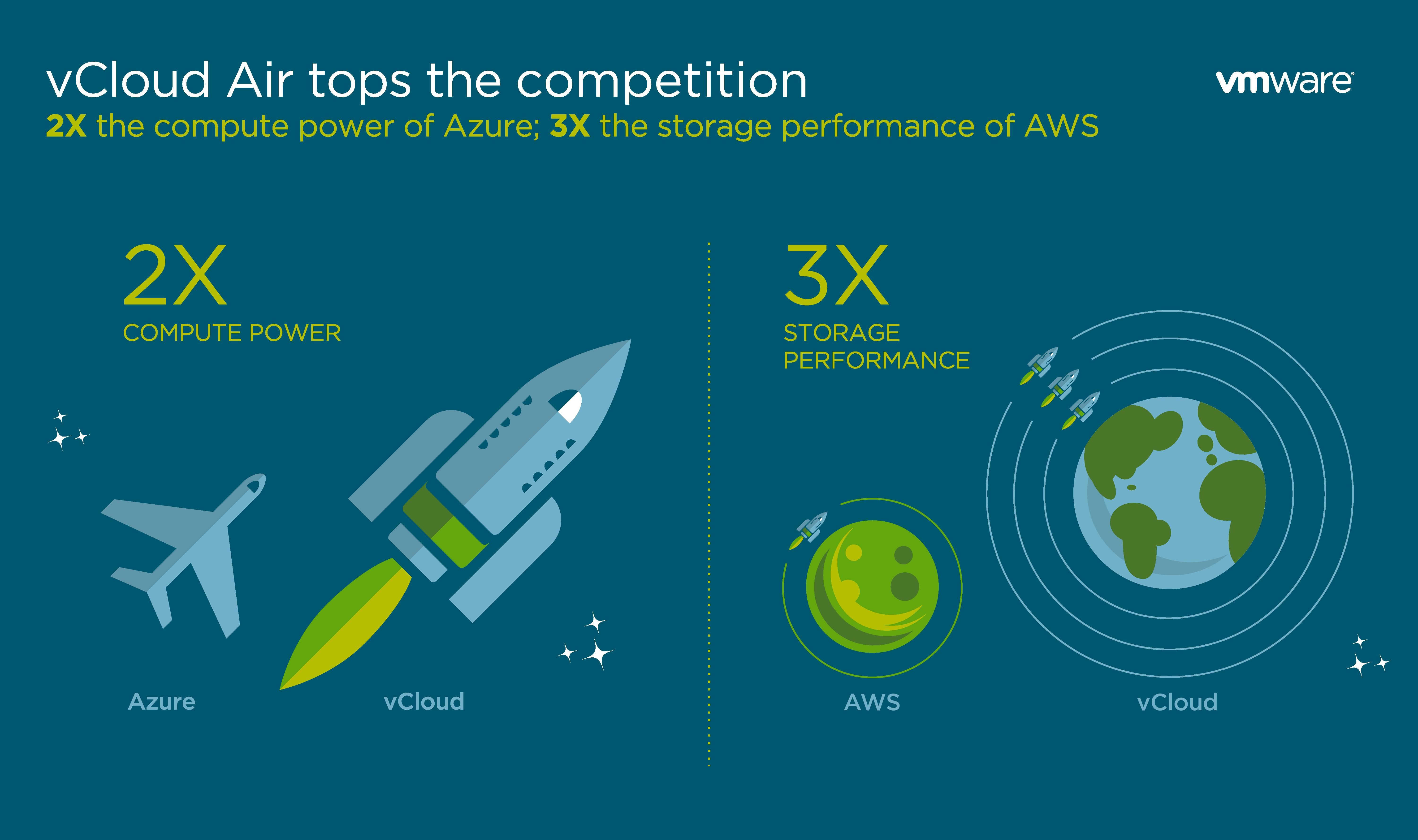 VMware vCloud Air Tops Competition Promo codes, Cloud