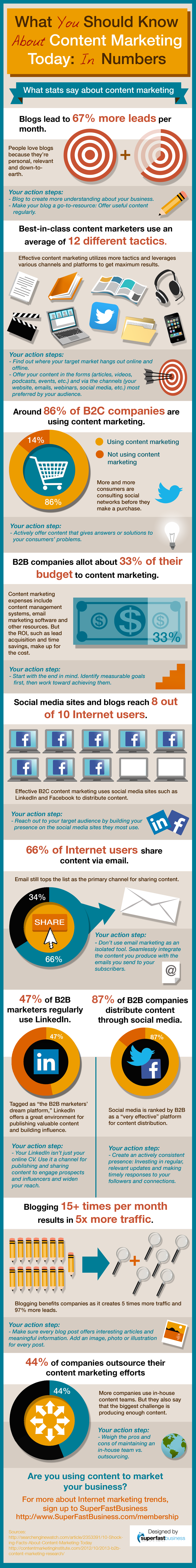 What You Should Know About Content Marketing Today: In Numbers #infographic
