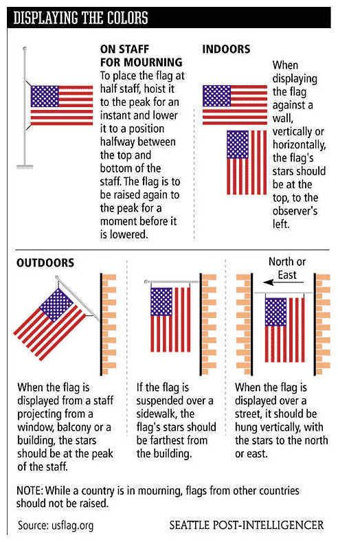 How To Properly Display The American Flag Flag Etiquette Flag Flag Display