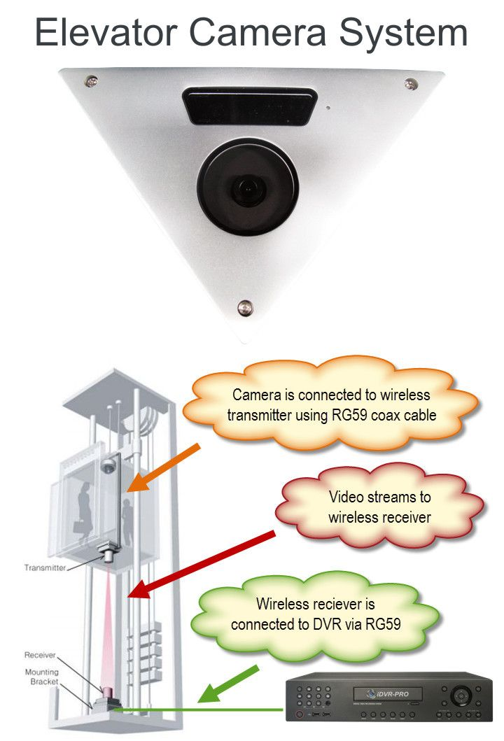 This corner mount elevator security camera provides a wide angle with no blind spots. The