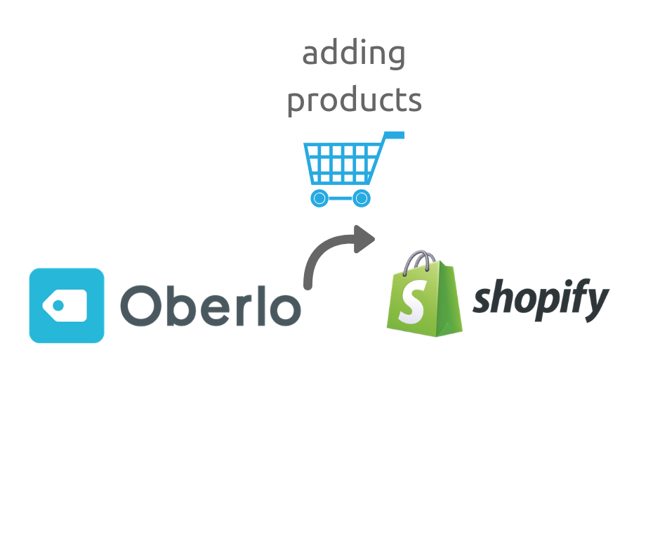 How to manage Oberlo for adding products in your Shopify