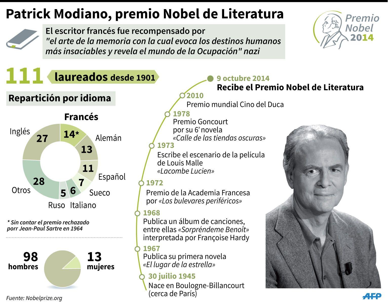 Patrick Mondiano, Premio Nobel de literatura 2014