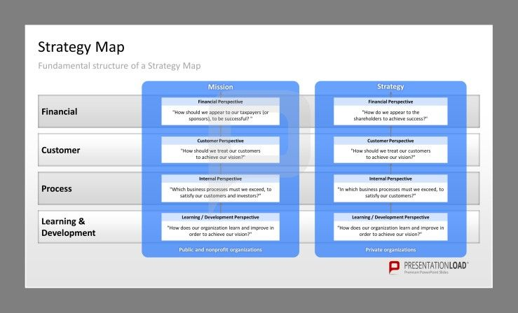 Strategy Map PPT Template Fundamental structure of a Strategy Map - resume ppt