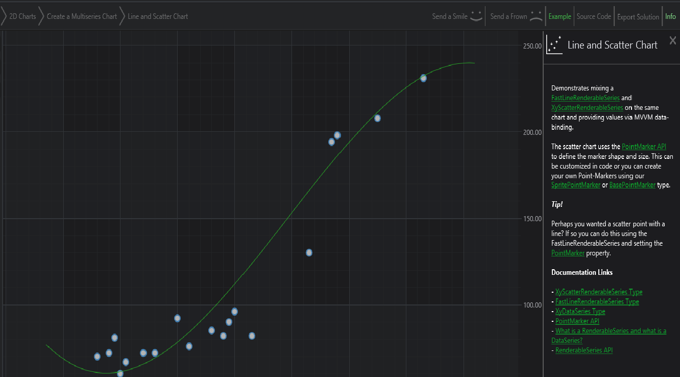 Wpf chart examples have made it easy for the users by