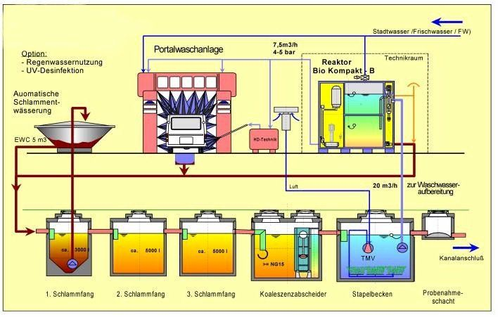 Bio Water Recycling Systems Illustraution Pinterest