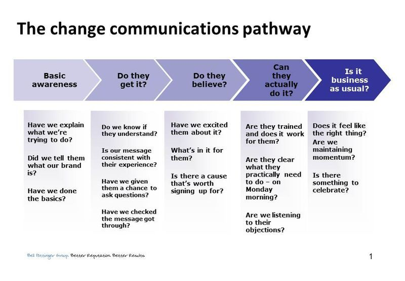 Communication Strategy Template Communications strategy
