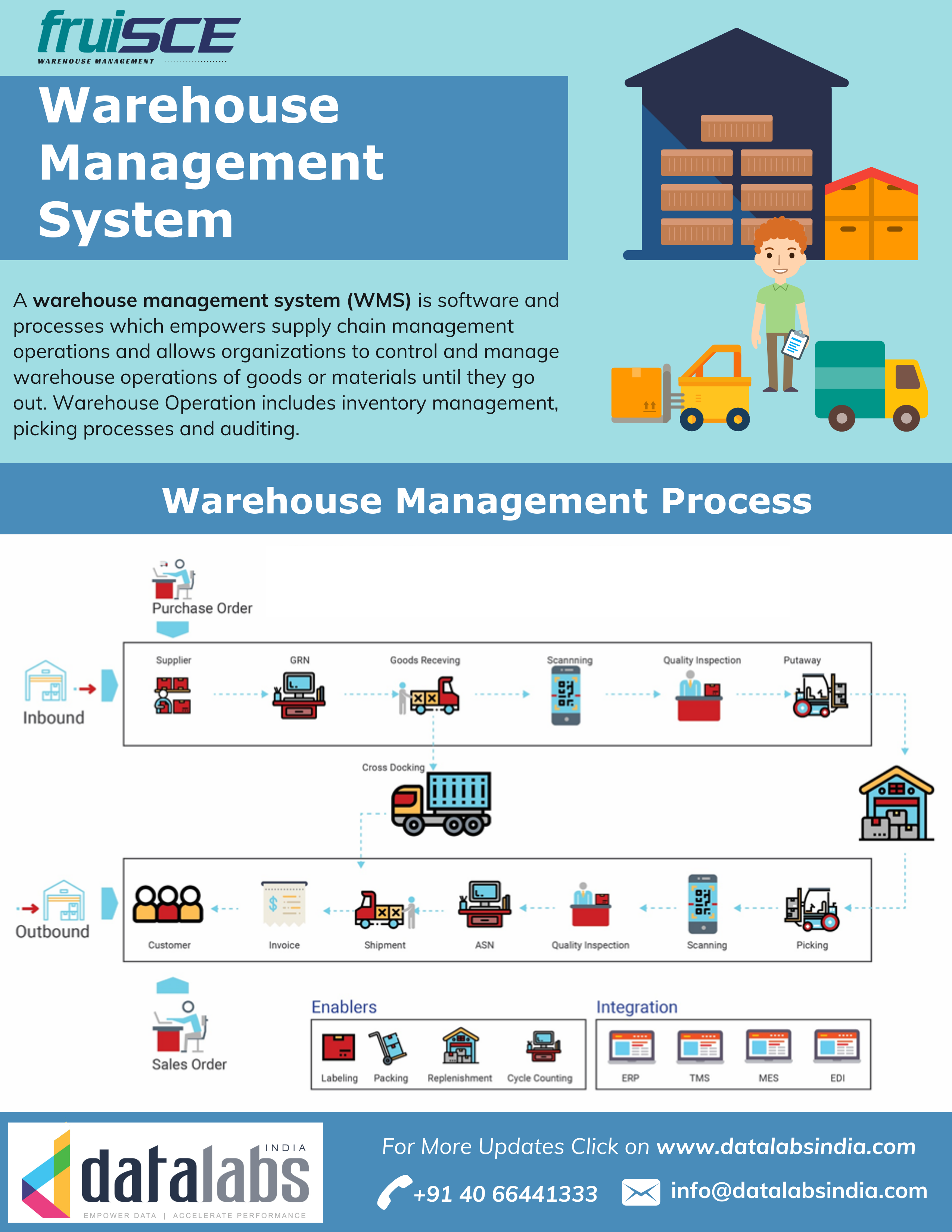 What Is The Complete Process Of Warehouse Management System Warehouse Management Warehouse Management System Supply Chain Management Business