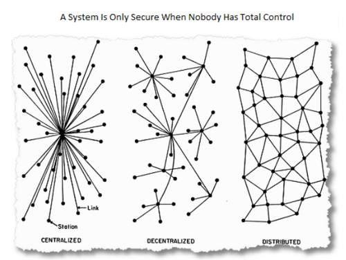 Centralized Vs Decentralized Vs Distributed