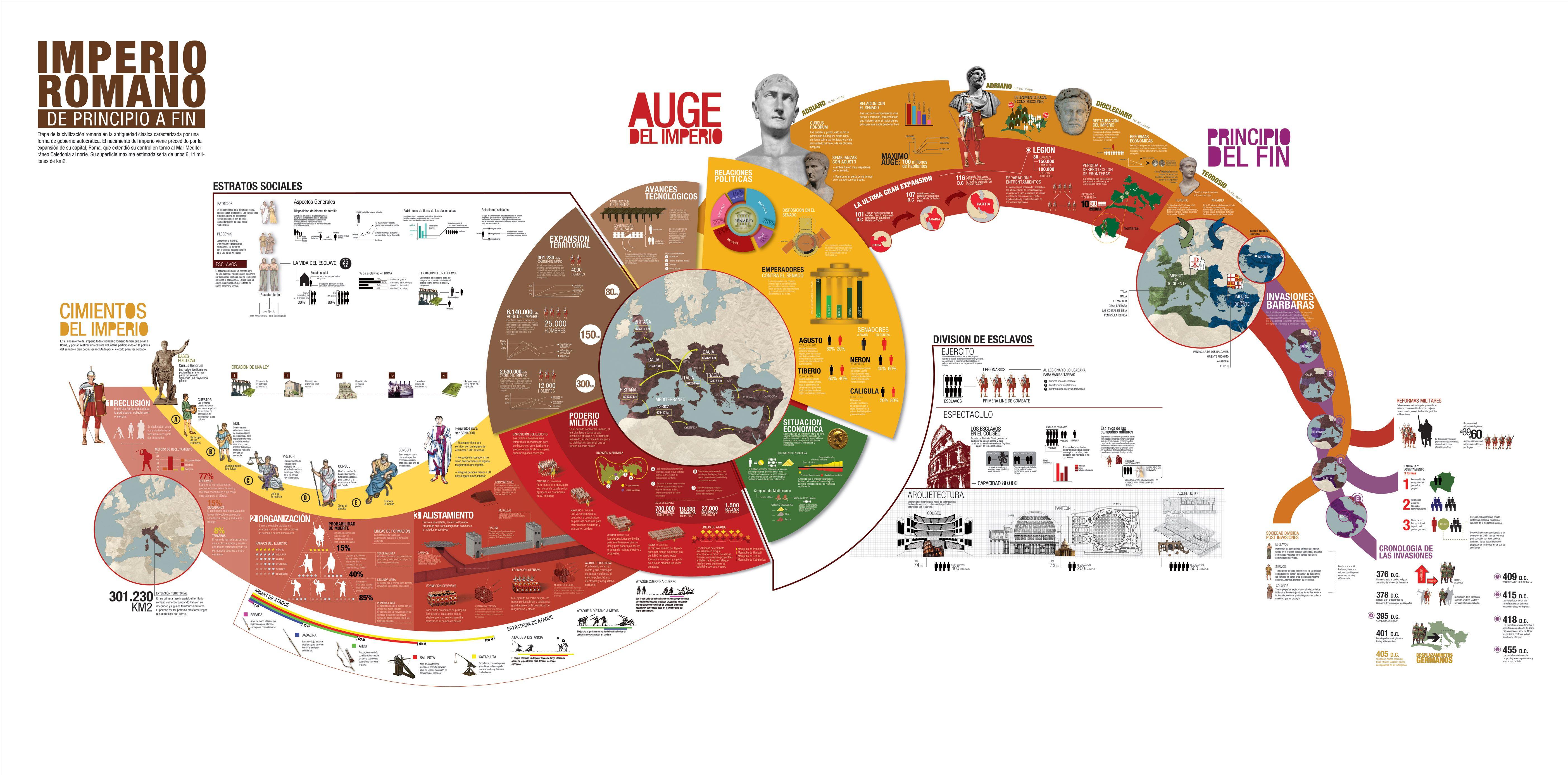 Infografia Del Imperio Romano De Su Inicio Hasta Su Caida Para Mi Uno De Los Mejores Que Encontre Infographic History Ancient Rome