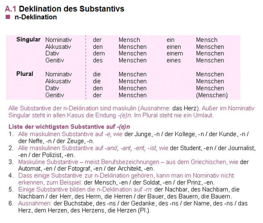 n-Deklination : Deklination des Substantivs | Alemán | Pinterest