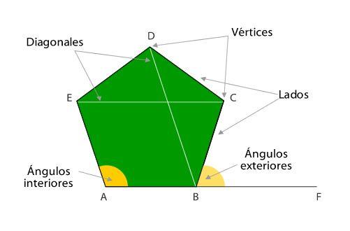 03- ELEMENTOS DE UN POLIGONO: Contorno del polígono: es la linea ...