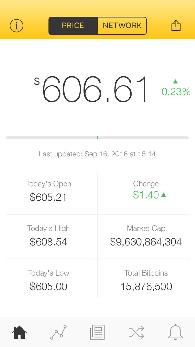 The latest Bitcoin Price Index is 606.61 USD http://www.coindesk.com/price/ via @CoinDesk App