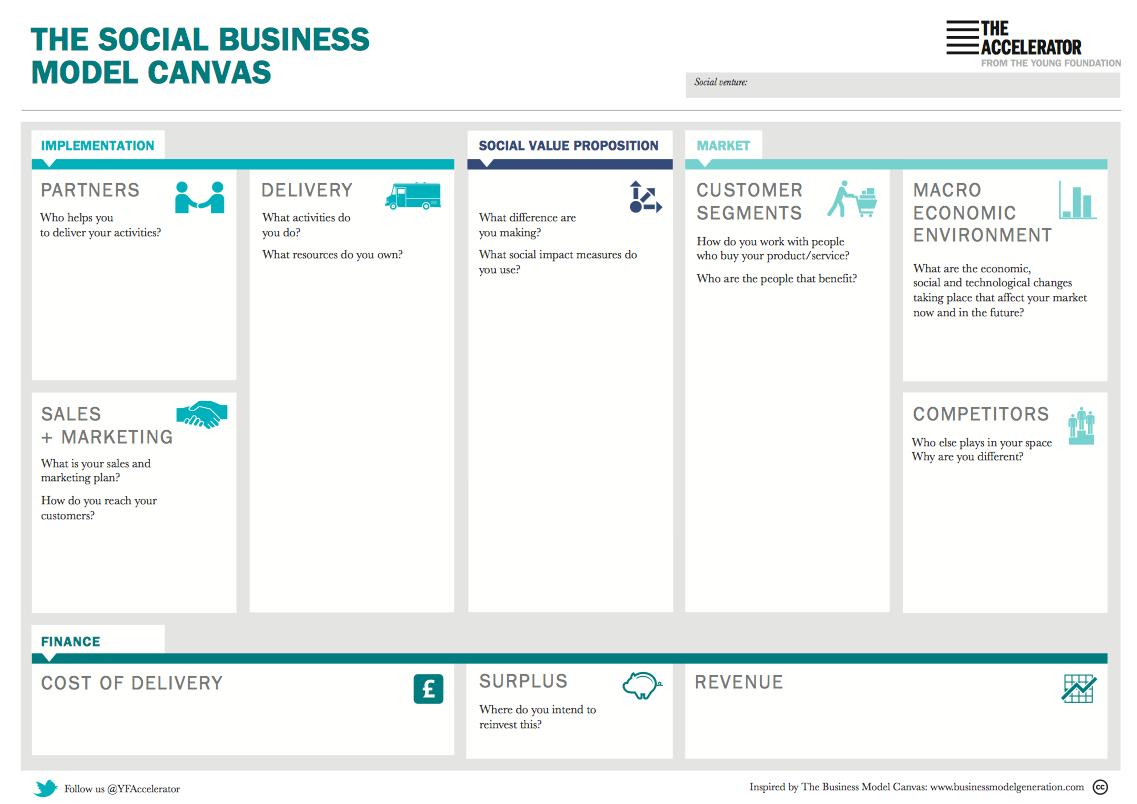 The Social Business Model Canvas imagens) Inovação