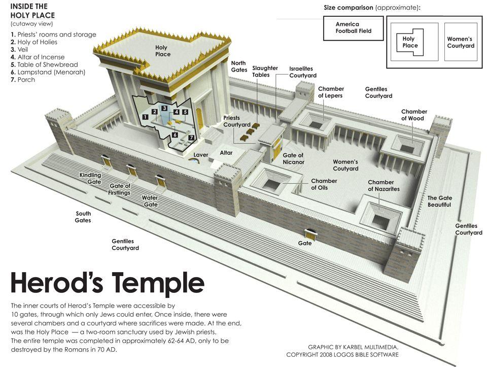 Herod S Inner Temple Temple Bible History Understanding The Bible